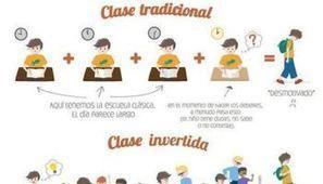 Entendiendo el Aula Invertida o Flipped Classroom | Infografía #flipped_INTEF | desdeelpasillo | Scoop.it