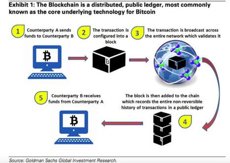 Blockchain: révolution technologique ouMIRAGE ? | Machines Pensantes | Scoop.it