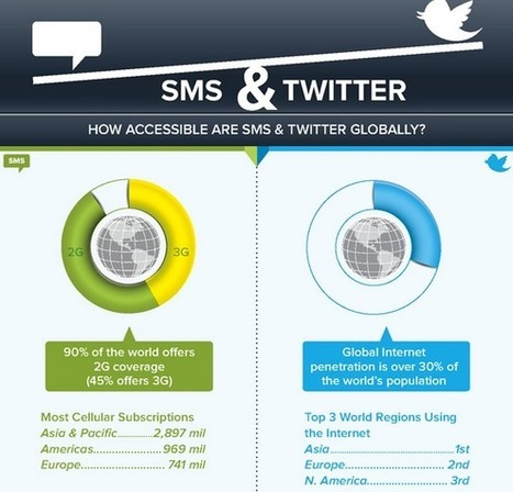 [INFOGRAPHIC] SMS VS Twitter Marketing | Twitter addicted | Scoop.it