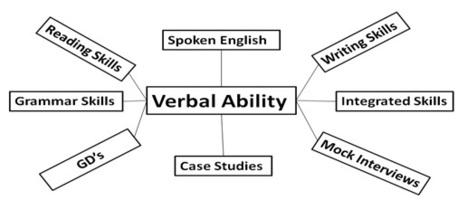 Is Grammar important in Verbal Ability | CAT Syllabus | Scoop.it