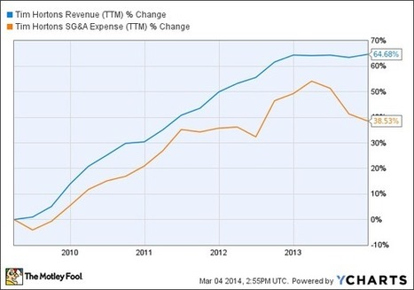 Tim Hortons: Stealthily Ahead of Industry Trends | Commodities, Resource and Freedom | Scoop.it