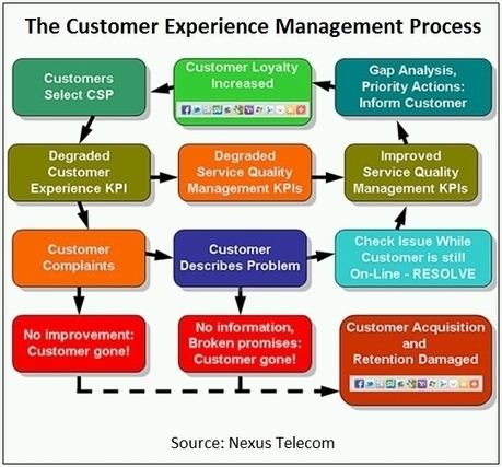 Big Data: Is It Ready for Prime Time in Customer Experience Management? - Billing World (blog) | RMStaples Topics | Scoop.it
