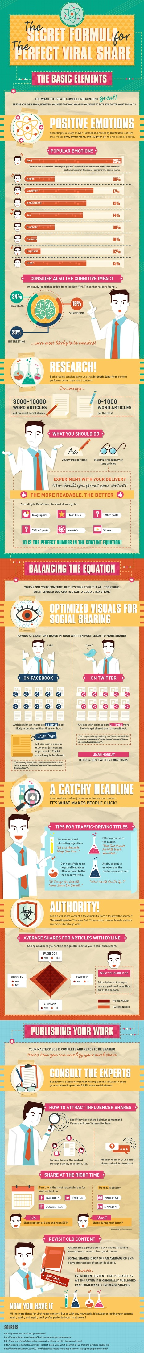 How to Create the Perfect Viral & Shareable Content #infographic | internet marketing stuff | Scoop.it