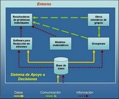 Sistema de Apoyo a Decisiones (DSS) | Sistemas de información en gestión de turismo y hotelería | Scoop.it