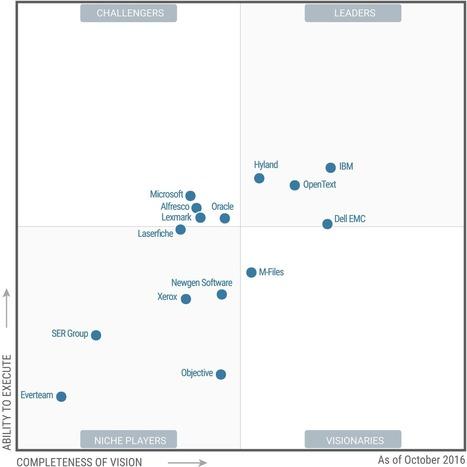 2016 ECM Gartner Magic Quadrant | Enterprise Content Management | Scoop.it