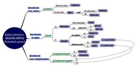 Análisis sintáctico y morfológico | Recursos per adults | Scoop.it