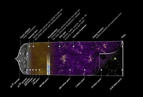 What is the Big Bang all about? | Scooped from the Web | Scoop.it