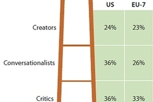 At least 8 in 10 Online Users Engage in Social Media Globally: Forrester | The Maven of Media Shop Talk | Scoop.it