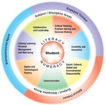 Alberta Education - Framework for Student Learning | Educación flexible y abierta | Scoop.it