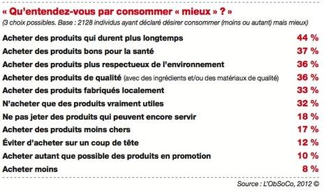 Achat d'occasion, récup, partage : les Français se débrouillent   Comportement durable   Scoop.it