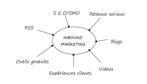 Inbound marketing et medias sociaux: Inbound Marketing : la fin de l'Outbound Marketing ? | Stratégie média sociaux et marketing digital | Scoop.it