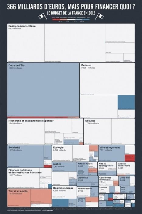 La datavisualisation, c'est quoi ? | Agence Parteja | Datavisualisation | Scoop.it