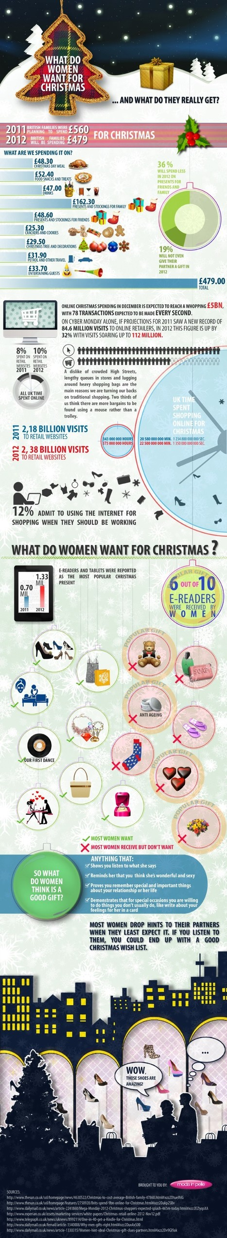 What Women want on Christmas from Partners and loved ones | All Infographics | All Infographics | Scoop.it