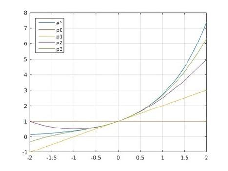 Mattie - Matematiikka, tietokoneet, ohjelmointi: Taustaa, Matlab-perusteita | Tablet opetuksessa | Scoop.it