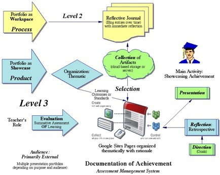 Balancing the Two Faces of E-Portfolios | Personal Learning Environments (PLE) | Scoop.it