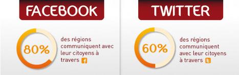 [Infographie] Top 10 des collectivités les plus actives sur les réseaux sociaux au mois de septembre|FrenchWeb.fr | Web Actualités | Scoop.it