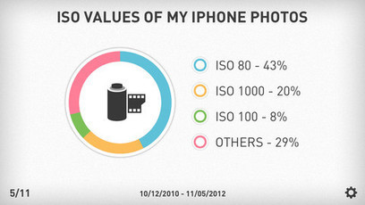 Create Beautiful Infographics of iPhone Photos: Photo Stats Review | iPhones and iThings | Scoop.it