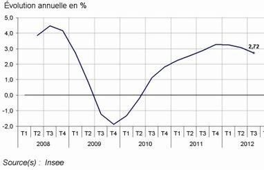 Insee - Indicateur - Au troisième trimestre 2012, l'indice des loyers commerciaux augmente de 2,72% sur un an   ECONOMIE ET POLITIQUE   Scoop.it