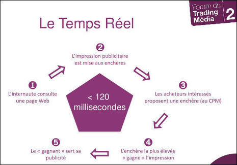 Comprendre le real time bidding en 5 minutes | Time to Learn | Scoop.it