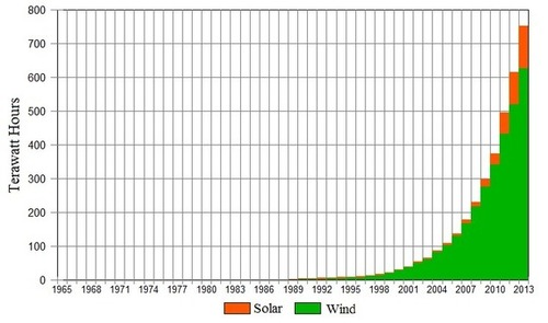 Renewable Energy Growth in Perspective
