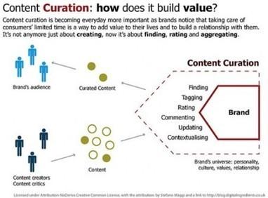 La curation peut-elle devenir un positionnement éditorial ? | SocialWebBusiness | Scoop.it