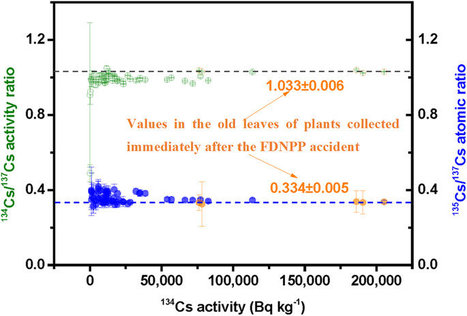 135Cs activity and 135Cs/137Cs atom ratio in environmental samples before and after the Fukushima Daiichi Nuclear Power Plant accident | Mineralogy, Geochemistry, Mineral Surfaces & Nanogeoscience | Scoop.it