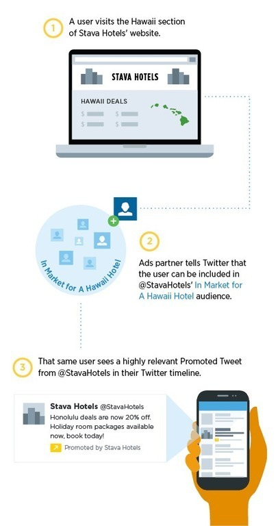 Twitter retargeting opens and they want hotels to join | Internet Hotel Marketing | Scoop.it