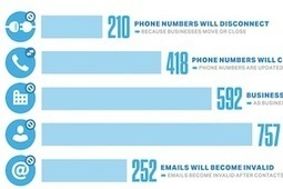How Quickly Does B2B CRM Contact Data Become Outdated? | TIC & Marketing | Scoop.it