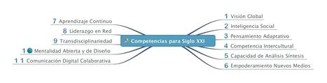 Competencias para las Empresas del Siglo XXI. | Orientació 2.0 | Scoop.it