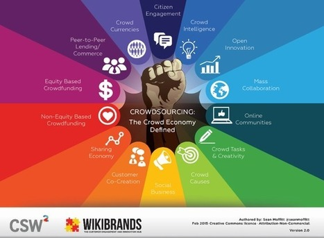 A New Paradigm: The 14 Parts of the Crowd Economy Landscape   Social business - Nederland   Scoop.it