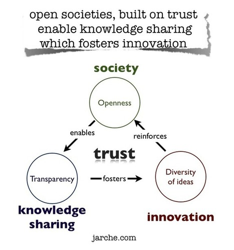 The new enclosure movement | Harold Jarche | Innovation and the knowledge economy | Scoop.it