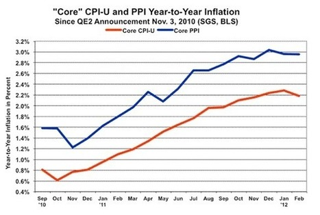 John Williams: Inflation Effect - Tough to Ignore or Contain | Gold and What Moves it. | Scoop.it