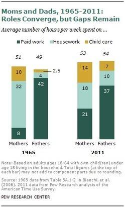 Modern Parenthood | Genre, éducation, lgbt, gender studies | Scoop.it