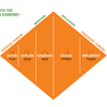 Innovation for Organisational Competitiveness and Survival