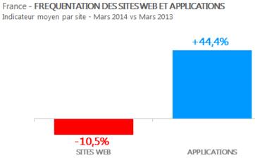 Usages mobiles : la France préfère les applications aux sites Web | App | Scoop.it