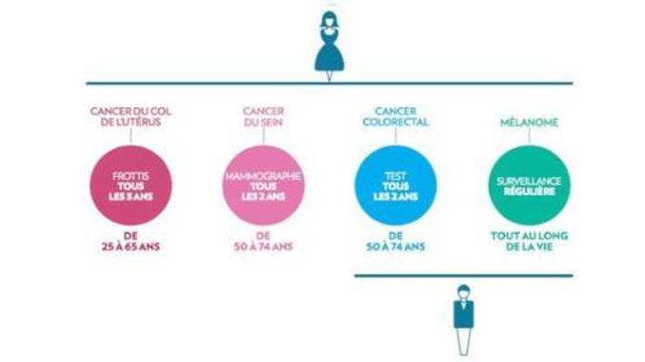 Les conseils de dépistage web 2.0 de l'Institut national du cancer   Cancer Contribution   Scoop.it