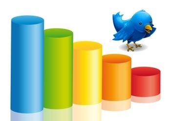 Six outils Analytics pour suivre son activité sur Twitter | Digital & Com | Scoop.it