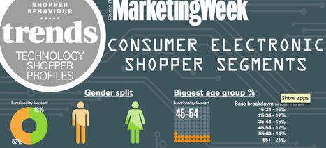 Gender Marketing Trend: segmentation of technology shoppers | Gender marketing | Scoop.it