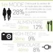 Infographie : Les secteurs où le plus de sites d'e-commerce se créent | social gaming et e-commerce | Scoop.it