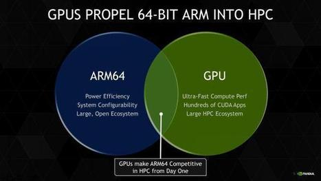NVIDIA Tesla adds ARM64 Host Compatibility High Performance ... | High Performance Computing | Scoop.it