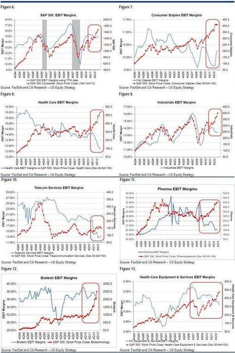 Nope, No Bubble Here... | Zero Hedge | stock market | Scoop.it