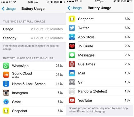 Better Battery Life And Faster Charging: 11 Tricks For The iPhone 6 | FORBES | How to Use an iPhone Well | Scoop.it