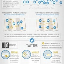 Rock Social Media in 30 Minutes a Day (Infographic) | Social Media Strategist | Scoop.it