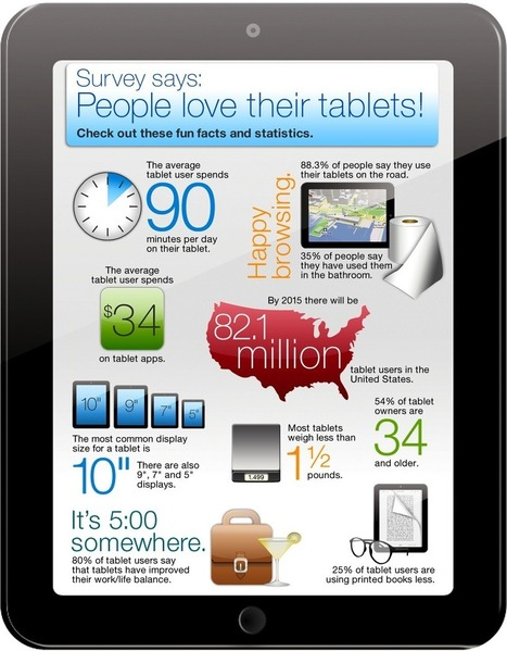 People Love Tablets (Infographic) - The Digital Reader | Mobile Marketing Strategy and beyond | Scoop.it
