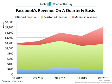 CHART OF THE DAY: A Look At Facebook's Exploding Mobile Ad Business | Entrepreneurship, Innovation | Scoop.it