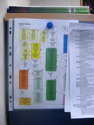 Préparer sa bibliographie | Ressources d'autoformation dans tous les domaines du savoir  : veille AddnB | Scoop.it