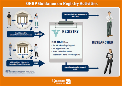 Quorum Review IRB | Institution Bulletin | OHRP & IRB Review of Registries | Independent Review Board | Scoop.it