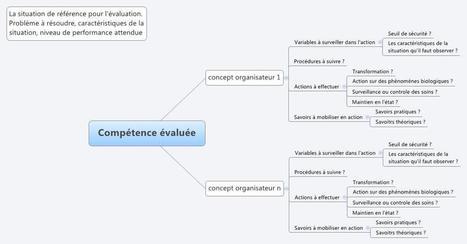 Évaluer les compétences avec des cartes mentales | Classemapping | Scoop.it