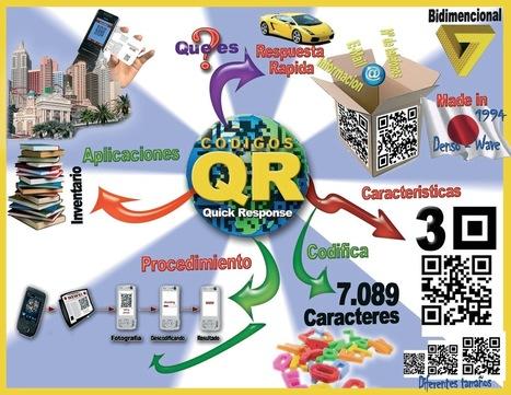 De los códigos de barras a los códigos QR. | Educacion, ecologia y TIC | Scoop.it