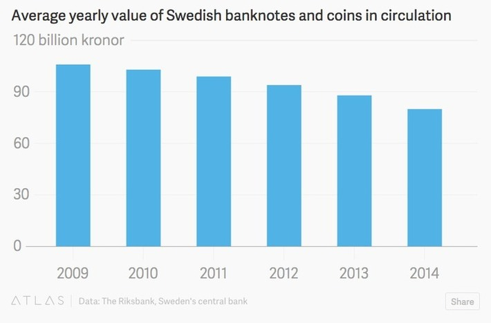 People are hiding cash in their microwaves as Sweden gets closer to being the first cashless society with negative interest rates | Property, Mortgages & Insurance | Scoop.it